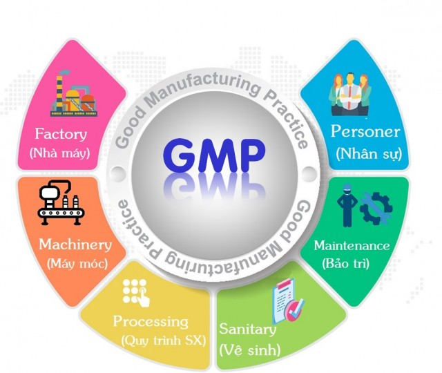 IMC – Learning about GMP in manufacturing facility